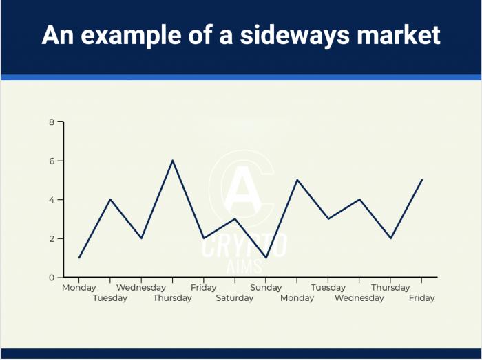 Thị trường Sideway chủ yếu vào dịp lễ Tết