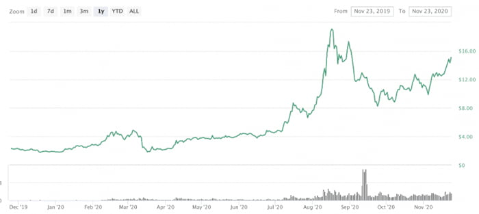 có nên đầu tư bitcoin
